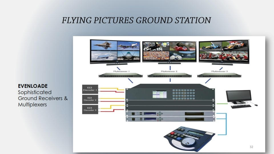 PHOENIX - FLYING PICTURE GROUND STATION